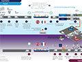 Schéma des douanes pour les ferries
